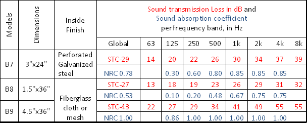 table of acoustic performance figures
